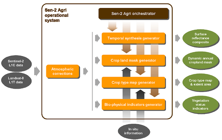 Interface of the Sen2-Agri system, which allows for a semi-automated generation of cropland, crop type, LAI and NDVI maps.